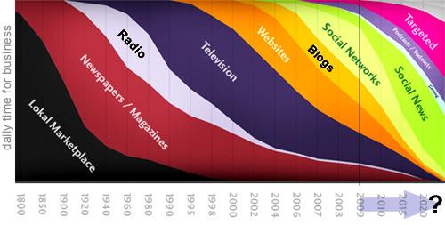 mercato informazione
