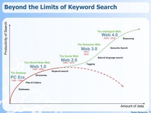 limiti teorici della ricerca di informazioni con l'uso di parole chiave