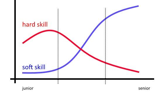 hard-skill-soft-skill