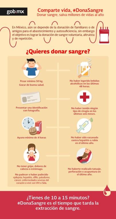 Infografía con los requisitos para donar sangre
