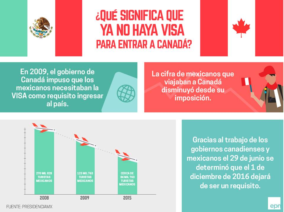 Infografía ¿Qué significa que ya no haya visa para entrar a Canadá? En 2009, el gobierno de Canadá impuso que los mexicanos necesitaban la VISA como requisito para ingresar al país. La cifra de mexicanos que viajaban a Canadá disminuyó desde su imposición. Gracias al trabajo de los gobiernos canadienses y mexicanos el 29 de junio se determinó que el 1 de diciembre de 2016 dejará de ser un requisito.