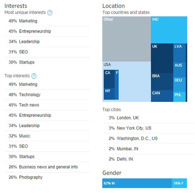 Twitter Analytics followers interests