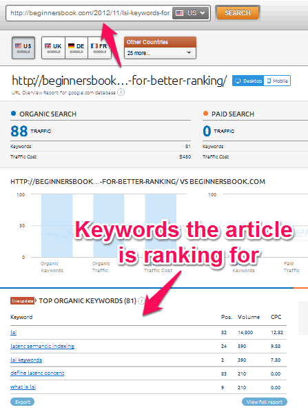 Article rankings
