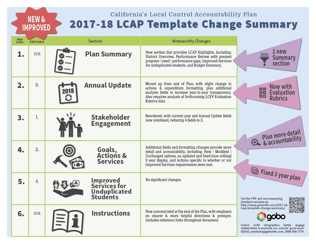 Taking Accountability Worksheet