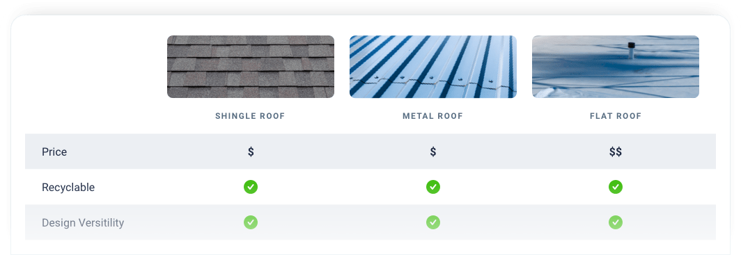 Comparing Shingle Metal and Flat roofing