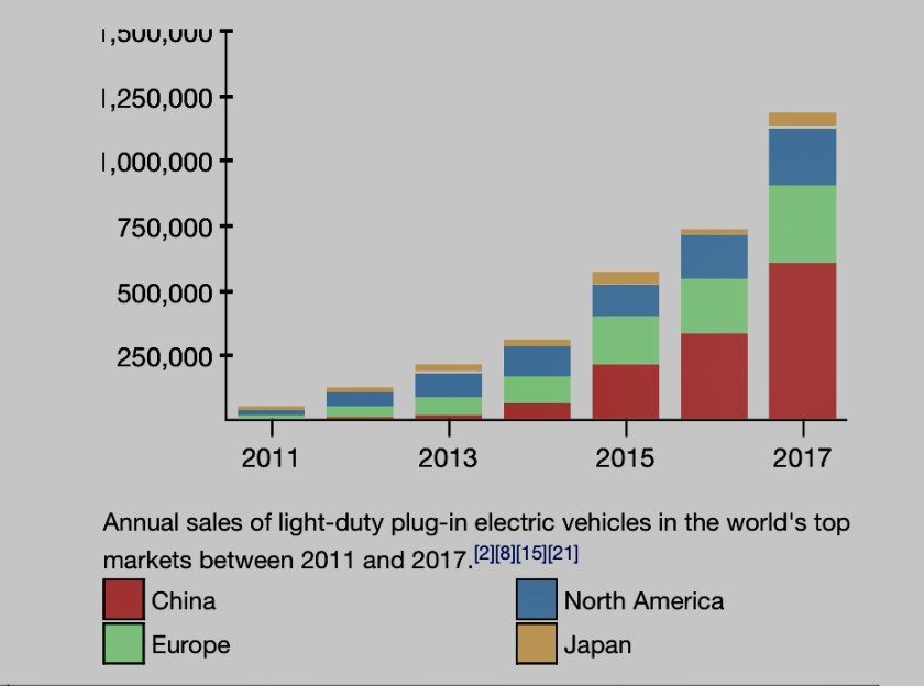 Graph showing sales of EVs in leading markets 2011 to 2017