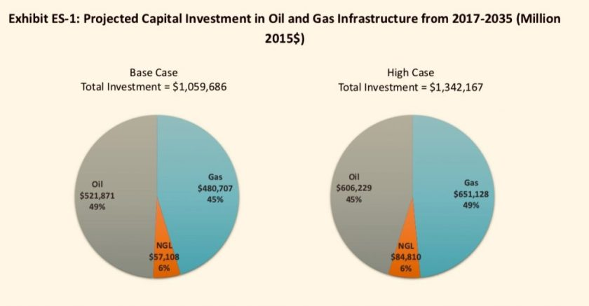 Pie charts showing projected investment in oil and gas infrastructure