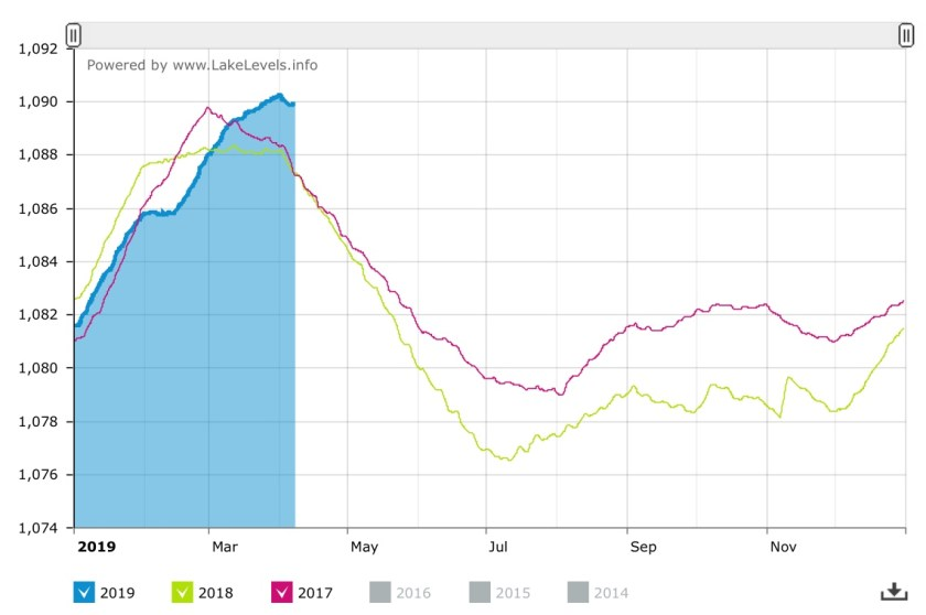 Chart showing water level in Lake Mead, AZ