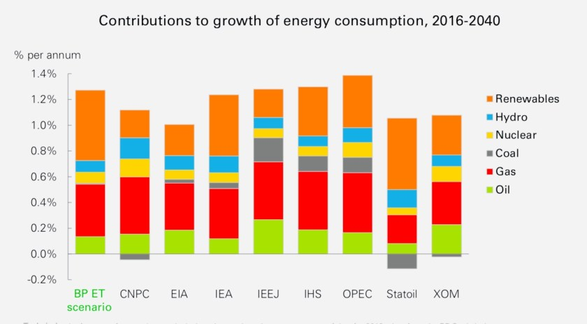 Bar chart showing growth to 2040 in worldwide energy consumption according to various organizations