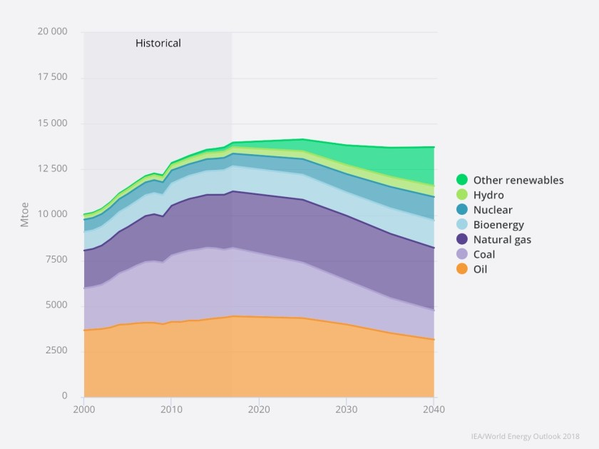 The IEA's estimated world energy demand to 2040 - Sustainable Developmemt Scenario. Image: IEA