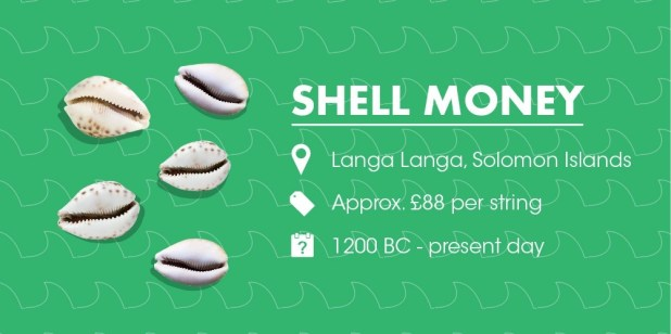 Shell Money