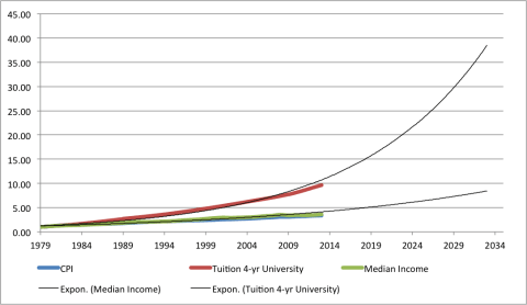 Tuition_Income_Forecast1