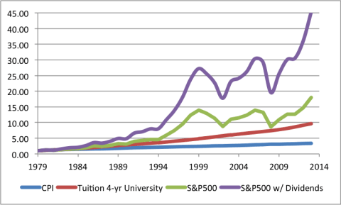 Tuition_vs_SP500_dividends_1