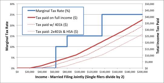 Tax Curve by Seurat