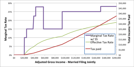 Marginal Tax Rates with Social Security Tax Torpedo