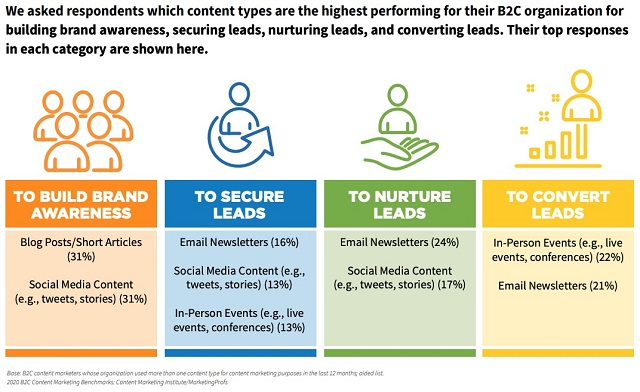 Content types for building leads