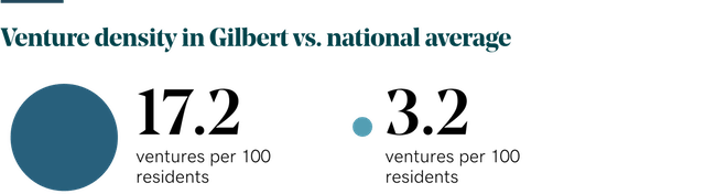 Venture density numbers in Gilbert Arizona