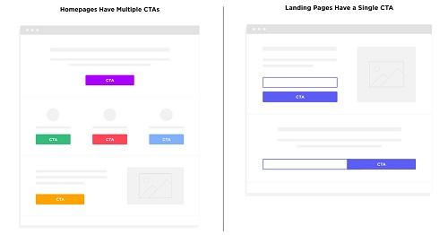Webpage CTA layout options