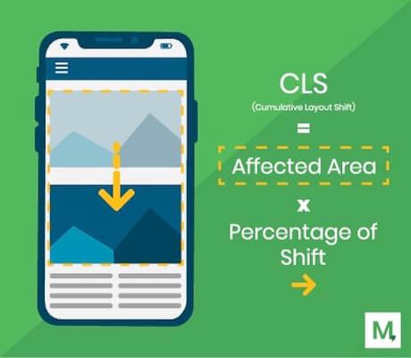 Cumulative Layout Shift Explanation Graphic