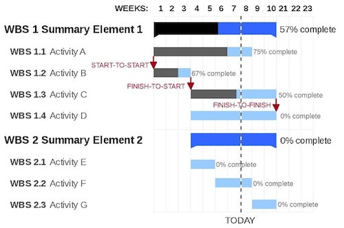 Project Management Steps Gantt Chart