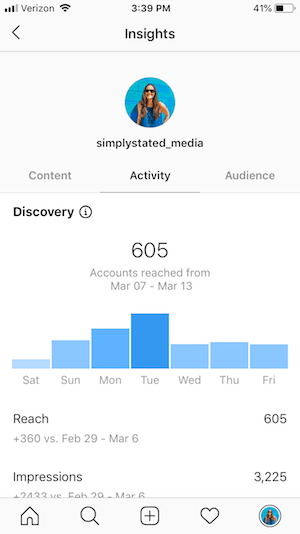 Simply Stated Media Instagram Insights