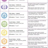 What's are Auras and Chakras?