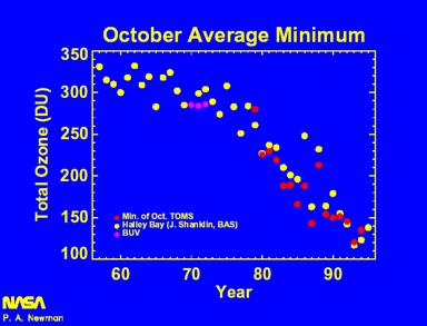 October Average Minimum