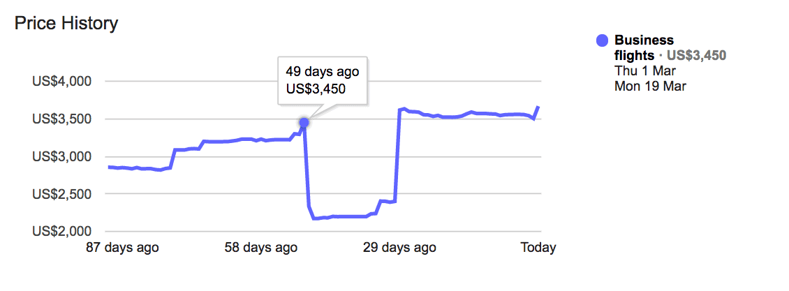 How To Predict Flight Prices With Google Flights Tools
