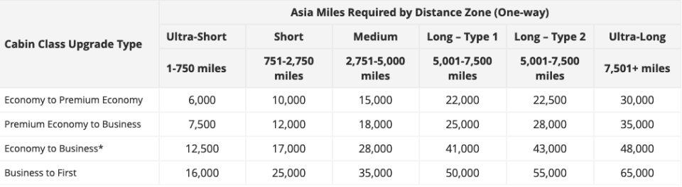 Asia Miles Upgrade Chart