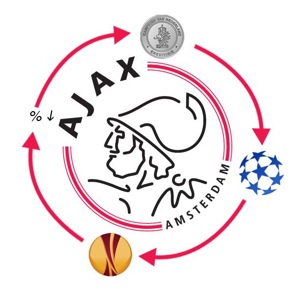 Vicieuze Cirkel Van Ajax