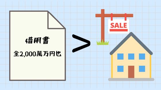 任意売却は売り出し金額よりも債務金額のほうが多い
