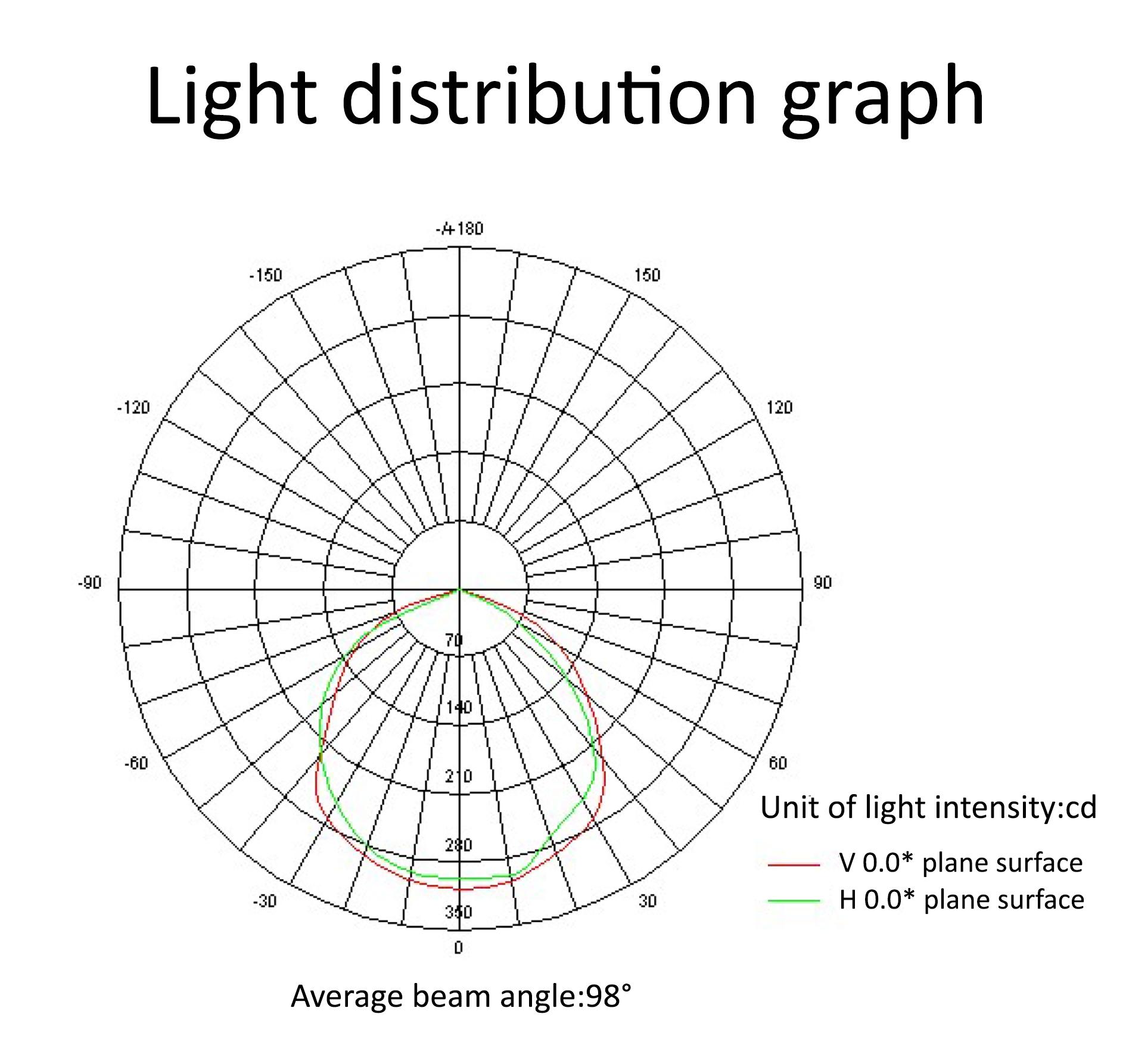 50 Watts Led Flood Lights Standard Series Lumens
