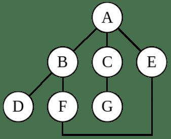 DFS BFS Graph traversal