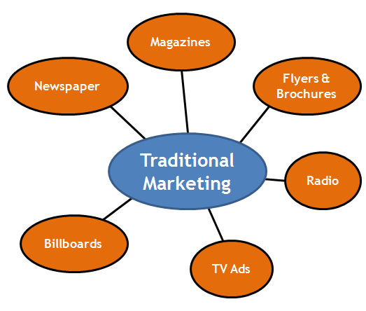 Choose the Best Marketing Method for your Business!