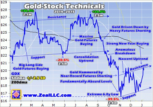 gold stock technicals