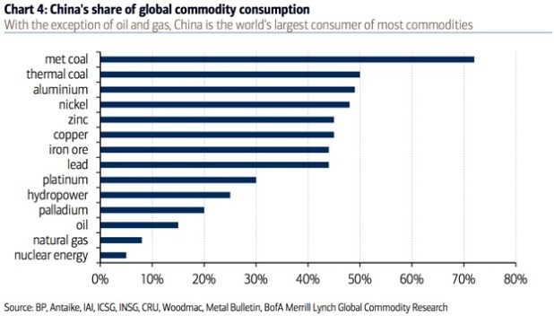China's share of global commodity consumption