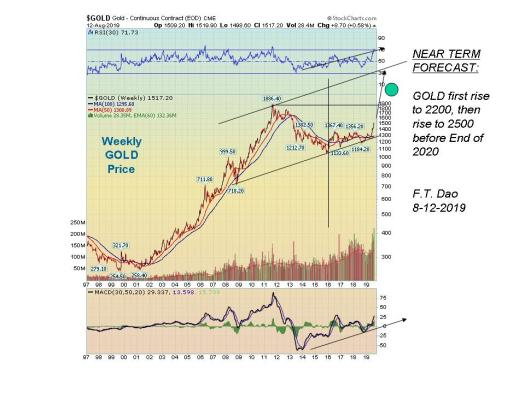 Gold Price Forecast: Affirming Gold Rise And Dow Index ...