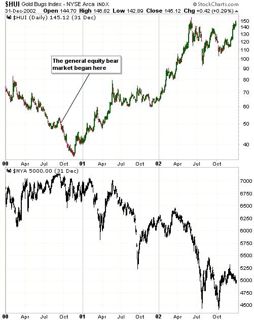 equity bear market
