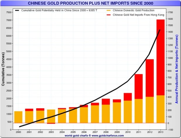 Chinese gold production