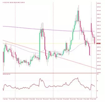 graph gold price GT gold