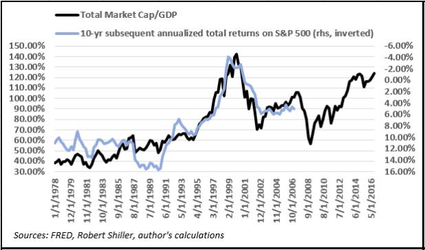 Total Market Cap/GDP