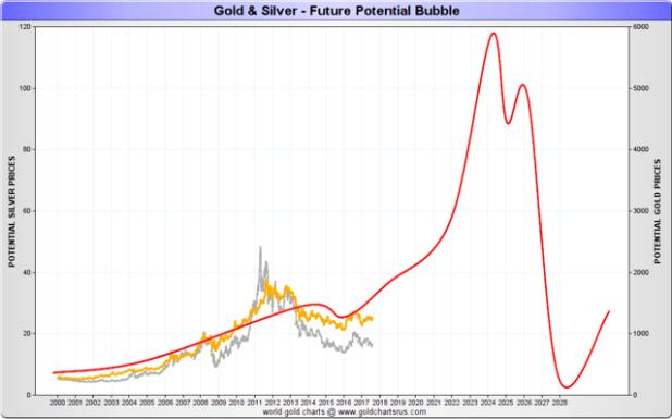 Gold & Silver - Future Potential Bubble