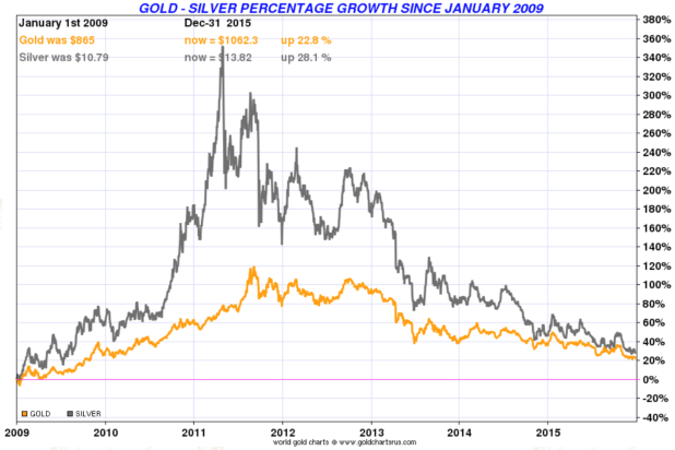 Gold - Silver percentage growth since january 2009