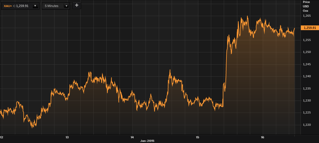 Gold in USD - 5 Days (Thomson Reuters)