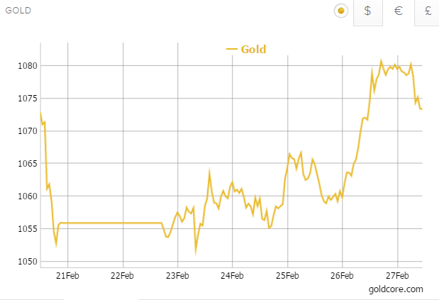 Gold in EURO - 5 Years (Goldcore)