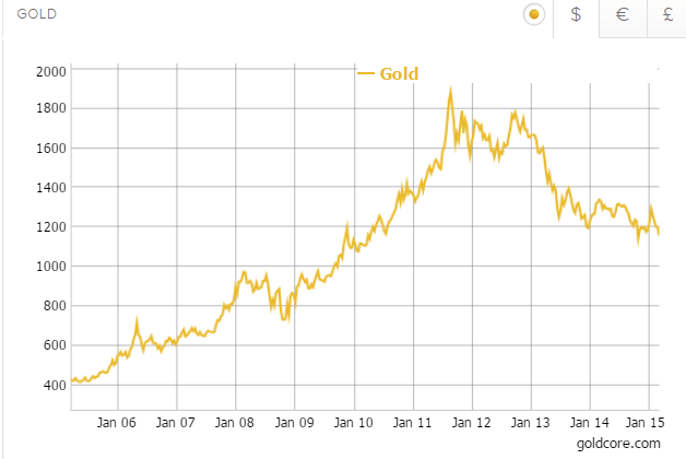 Gold in Dollars - 10 Years - GoldCore