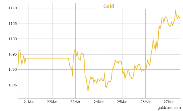 Gold in Euros - 1 Week