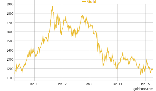 Gold in USD - 5 Years