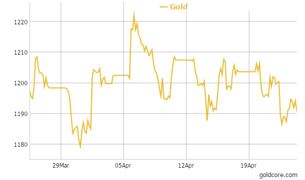 Gold in U.S. Dollars - 1 Month
