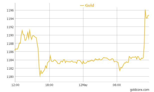 Gold in USD - 1 Day